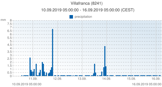 Villafranca, Spain (8241): precipitation: 10.09.2019 05:00:00 - 16.09.2019 05:00:00 (CEST)
