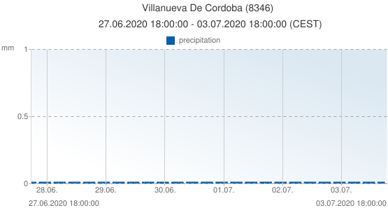 Villanueva De Cordoba, Spain (8346): precipitation: 27.06.2020 18:00:00 - 03.07.2020 18:00:00 (CEST)