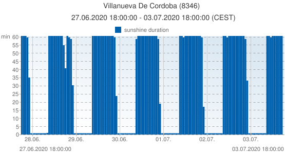 Villanueva De Cordoba, Spain (8346): sunshine duration: 27.06.2020 18:00:00 - 03.07.2020 18:00:00 (CEST)