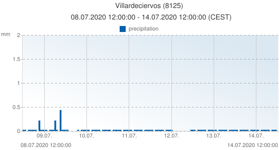 Villardeciervos, Spain (8125): precipitation: 08.07.2020 12:00:00 - 14.07.2020 12:00:00 (CEST)
