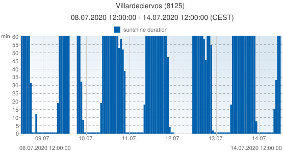 Villardeciervos, Spain (8125): sunshine duration: 08.07.2020 12:00:00 - 14.07.2020 12:00:00 (CEST)