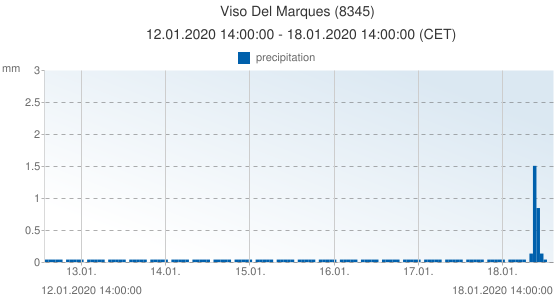 Viso Del Marques, Spain (8345): precipitation: 12.01.2020 14:00:00 - 18.01.2020 14:00:00 (CET)