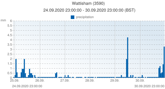 Wattisham, United Kingdom (3590): precipitation: 24.09.2020 23:00:00 - 30.09.2020 23:00:00 (BST)
