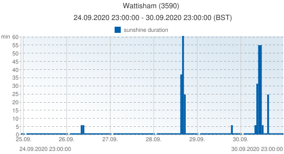 Wattisham, United Kingdom (3590): sunshine duration: 24.09.2020 23:00:00 - 30.09.2020 23:00:00 (BST)