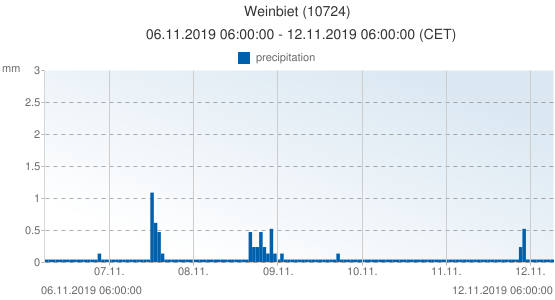 Weinbiet, Germany (10724): precipitation: 06.11.2019 06:00:00 - 12.11.2019 06:00:00 (CET)
