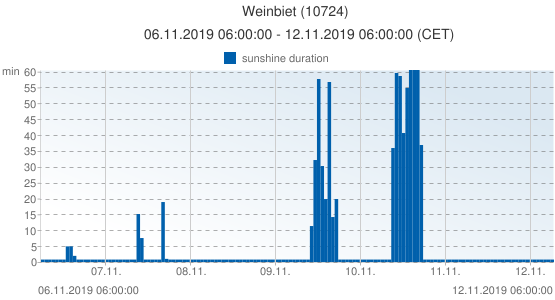 Weinbiet, Germany (10724): sunshine duration: 06.11.2019 06:00:00 - 12.11.2019 06:00:00 (CET)