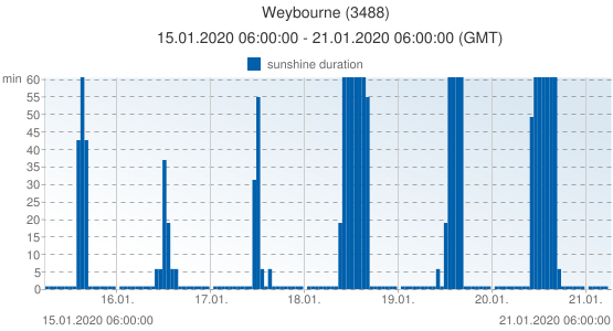 Weybourne, United Kingdom (3488): sunshine duration: 15.01.2020 06:00:00 - 21.01.2020 06:00:00 (GMT)