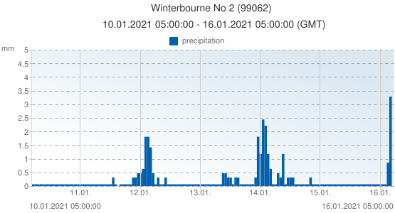 Winterbourne No 2, United Kingdom (99062): precipitation: 10.01.2021 05:00:00 - 16.01.2021 05:00:00 (GMT)