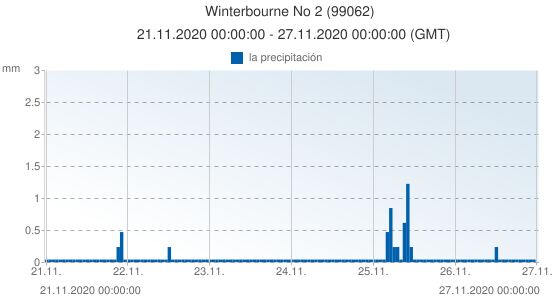 Winterbourne No 2, Reino Unido (99062): la precipitación: 21.11.2020 00:00:00 - 27.11.2020 00:00:00 (GMT)