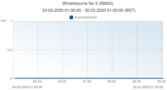 Winterbourne No 2, Reino Unido (99062): la precipitación: 24.03.2020 01:00:00 - 30.03.2020 01:00:00 (BST)