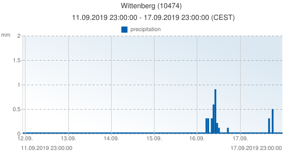Wittenberg, Germany (10474): precipitation: 11.09.2019 23:00:00 - 17.09.2019 23:00:00 (CEST)