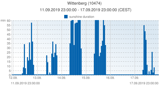 Wittenberg, Germany (10474): sunshine duration: 11.09.2019 23:00:00 - 17.09.2019 23:00:00 (CEST)