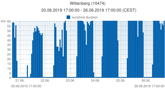 Wittenberg, Germany (10474): sunshine duration: 20.06.2019 17:00:00 - 26.06.2019 17:00:00 (CEST)