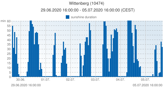 Wittenberg, Germany (10474): sunshine duration: 29.06.2020 16:00:00 - 05.07.2020 16:00:00 (CEST)