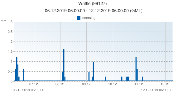 Writtle, Groot Brittannië (99127): neerslag: 06.12.2019 06:00:00 - 12.12.2019 06:00:00 (GMT)