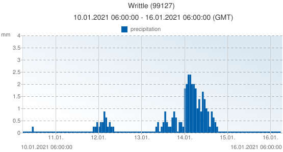 Writtle, United Kingdom (99127): precipitation: 10.01.2021 06:00:00 - 16.01.2021 06:00:00 (GMT)