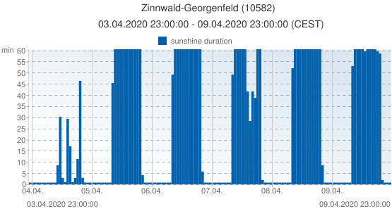 Zinnwald-Georgenfeld, Germany (10582): sunshine duration: 03.04.2020 23:00:00 - 09.04.2020 23:00:00 (CEST)