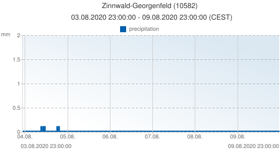 Zinnwald-Georgenfeld, Germany (10582): precipitation: 03.08.2020 23:00:00 - 09.08.2020 23:00:00 (CEST)