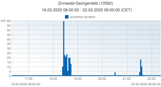 Zinnwald-Georgenfeld, Germany (10582): sunshine duration: 16.02.2020 08:00:00 - 22.02.2020 08:00:00 (CET)