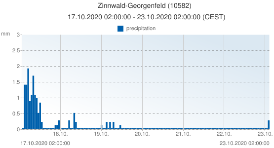 Zinnwald-Georgenfeld, Germany (10582): precipitation: 17.10.2020 02:00:00 - 23.10.2020 02:00:00 (CEST)