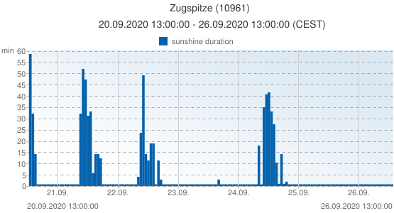 Zugspitze, Germany (10961): sunshine duration: 20.09.2020 13:00:00 - 26.09.2020 13:00:00 (CEST)