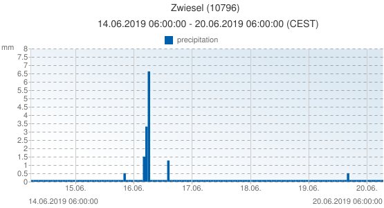 Zwiesel, Germany (10796): precipitation: 14.06.2019 06:00:00 - 20.06.2019 06:00:00 (CEST)