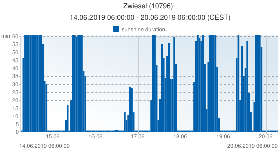 Zwiesel, Germany (10796): sunshine duration: 14.06.2019 06:00:00 - 20.06.2019 06:00:00 (CEST)