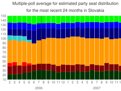 Multiple-poll+average+ for +estimated+party+seat+distribution for the most recent +24+months+ in Slovakia