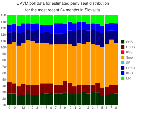 UVVM+poll+data+ for +estimated+party+seat+distribution for the most recent +24+months+ in Slovakia