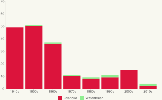 Bar chart showing average number of ground warblers per decade.