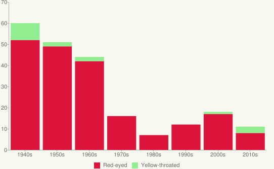 Bar chart showing average number of vireos per decade.
