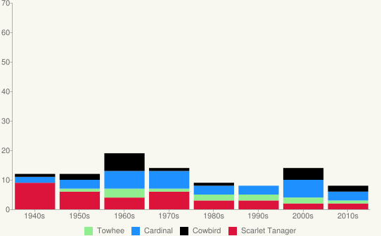 Bar chart showing average number of miscellaneous per decade.