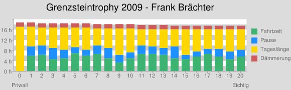 Grenzsteintrophy (Frank Brächter): Stunden