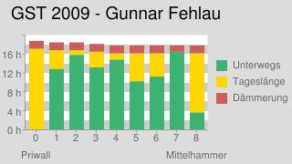 Grenzsteintrophy (Gunnar Fehlau): Stunden