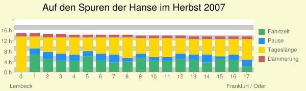 Auf+den+Spuren+der+Hanse+im+Herbst+2007