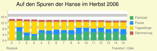Auf+den+Spuren+der+Hanse+im+Herbst+2006