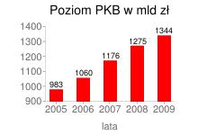 Poziom PKB w Polsce 2005-2009 w mld zł