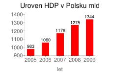 Úroveň HDP v Polsku, v letech 2005-2009, v miliardách zł
