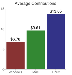 Average Contributions