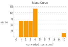 Mana Curve