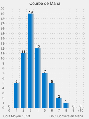 [EDH] Saffi Eriksdotter Chart?cht=bvs&chs=300x400&chxt=x,y,x&chbh=20&chtt=Courbe%20de%20Mana&chxl=0:|0|1|2|3|4|5|6|7|8|9|%3E10|1:|0|1|2|3|4|5|6|7|8|9|10|11|12|13|14|15|16|17|18|19|20|2:||Co%C3%BBt+Moyen%20:%203.53|||||||Co%C3%BBt+Converti+en+Mana&chd=t:0.0,5.0,11.0,19.0,12.0,7.0,5.0,2.0,1.0,0.0,0.0&chds=0,20&chf=bg,s,F0F0F0|b0,lg,0,0078CA,0.5,CCCCCC,1&chm=N,000000,-1,,12&chg=8.95,5