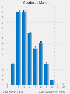 [EDH] Karador, Random Chieftain Chart?cht=bvs&chs=300x400&chxt=x,y,x&chbh=20&chtt=Courbe%20de%20Mana&chxl=0:|0|1|2|3|4|5|6|7|8|9|%3E10|1:|0|1|2|3|4|5|6|7|8|9|10|11|12|13|14|15|2:||Co%C3%BBt+Moyen%20:%203.76|||||||Co%C3%BBt+Converti+en+Mana&chd=t:0.0,4.0,14.0,14.0,10.0,7.0,8.0,4.0,1.0,0.0,0.0&chds=0,15&chf=bg,s,F0F0F0|b0,lg,0,0078CA,0.5,CCCCCC,1&chm=N,000000,-1,,12&chg=8.95,6