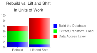 Bar Graph: Rebuild vs. Lift and Shift Approach to Mainframe Database Migration