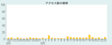 最近のアクセス数グラフ