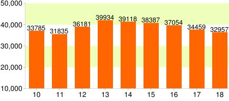 刑法犯に係る13歳未満の子どもの被害件数グラフ