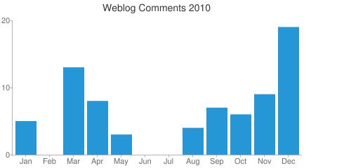 Weblog Comments 2010