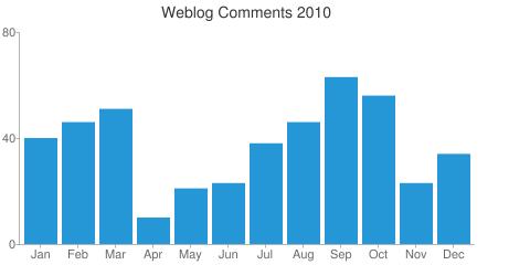 Annual Comment Statistics