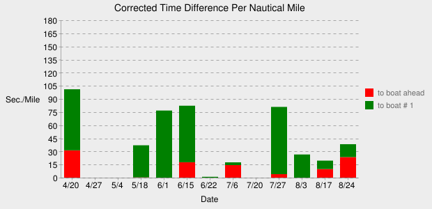 time difference to boat ahead and to first boat, per nautical mile
