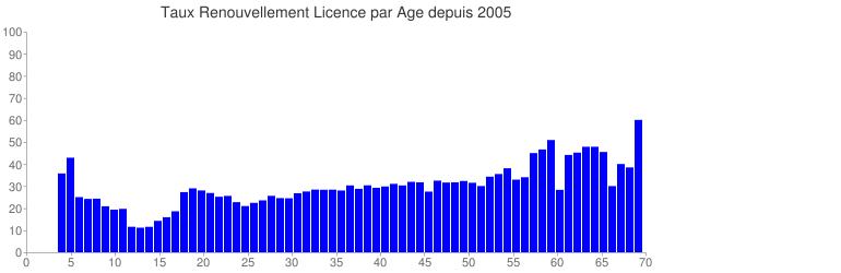 Taux de renouvellement en fonction de l'âge depuis 2005.