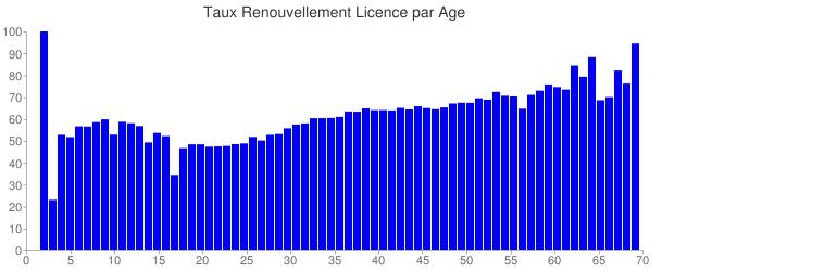 Taux de renouvellement en fonction de l'âge.